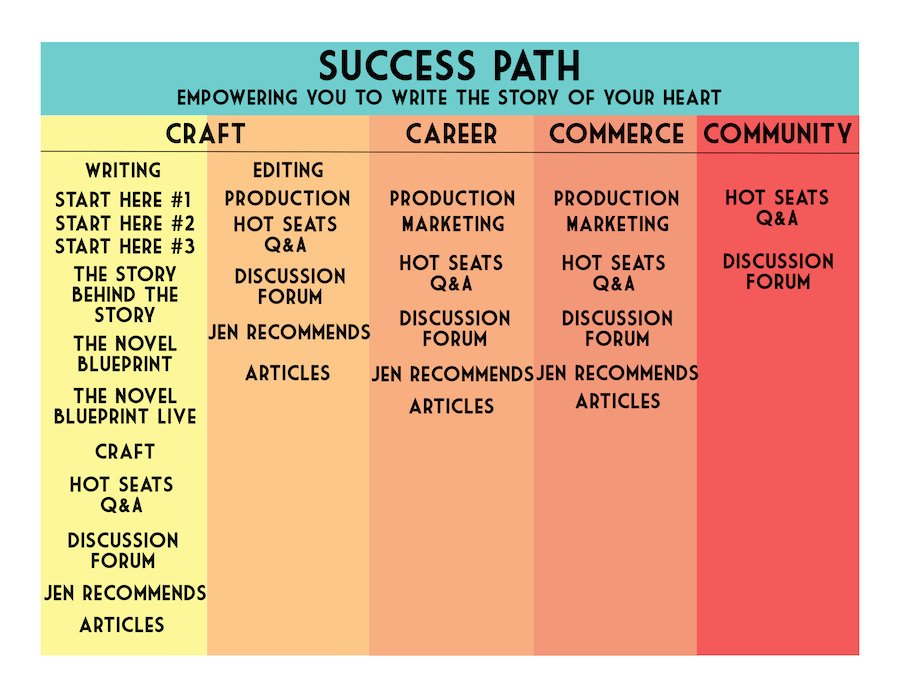 Success Path Empowering you to write the story of your heart